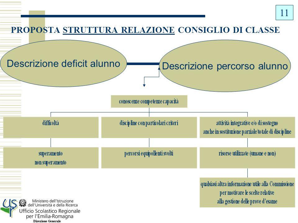 PROPOSTA STRUTTURA RELAZIONE CONSIGLIO DI CLASSE
