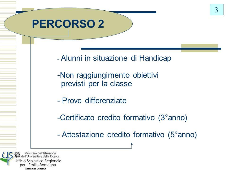 PERCORSO 2 Non raggiungimento obiettivi previsti per la classe