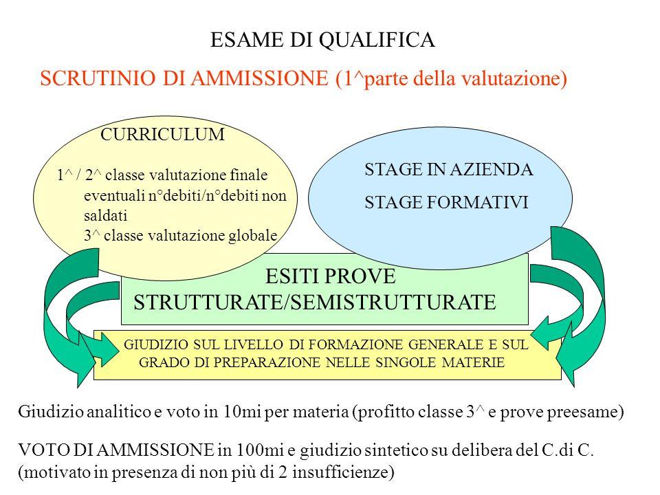 SCRUTINIO DI AMMISSIONE (1^parte della valutazione)