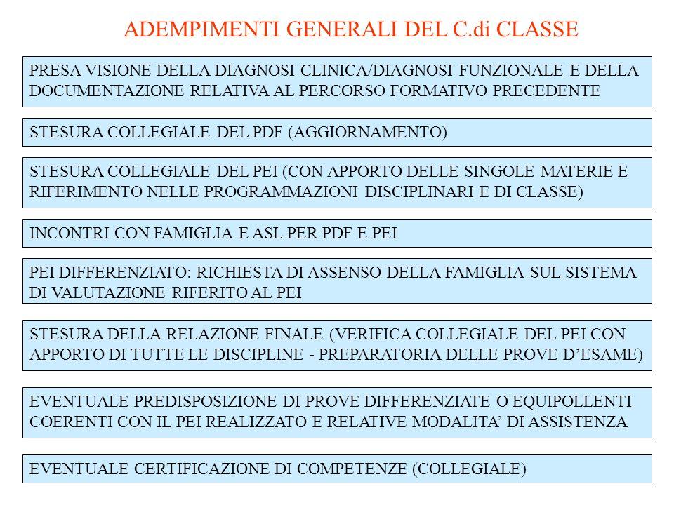 ADEMPIMENTI GENERALI DEL C.di CLASSE