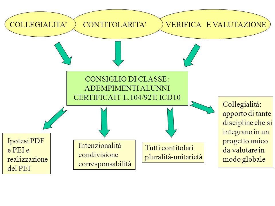 CONSIGLIO DI CLASSE: ADEMPIMENTI ALUNNI CERTIFICATI L.104/92 E ICD10