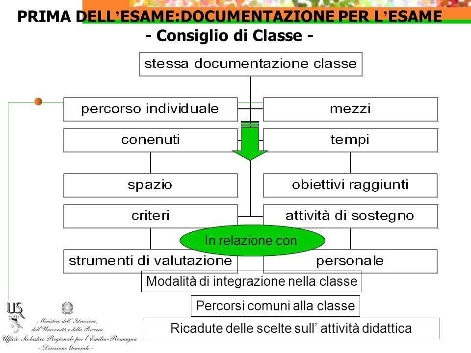 PRIMA DELL'ESAME:DOCUMENTAZIONE PER L'ESAME - Consiglio di Classe -
