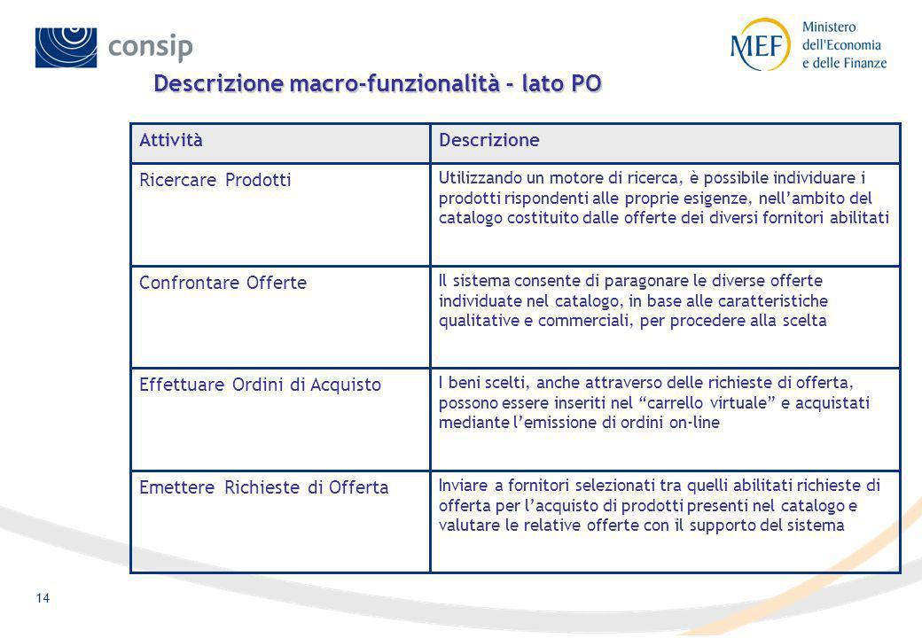 Descrizione macro-funzionalità - lato PO