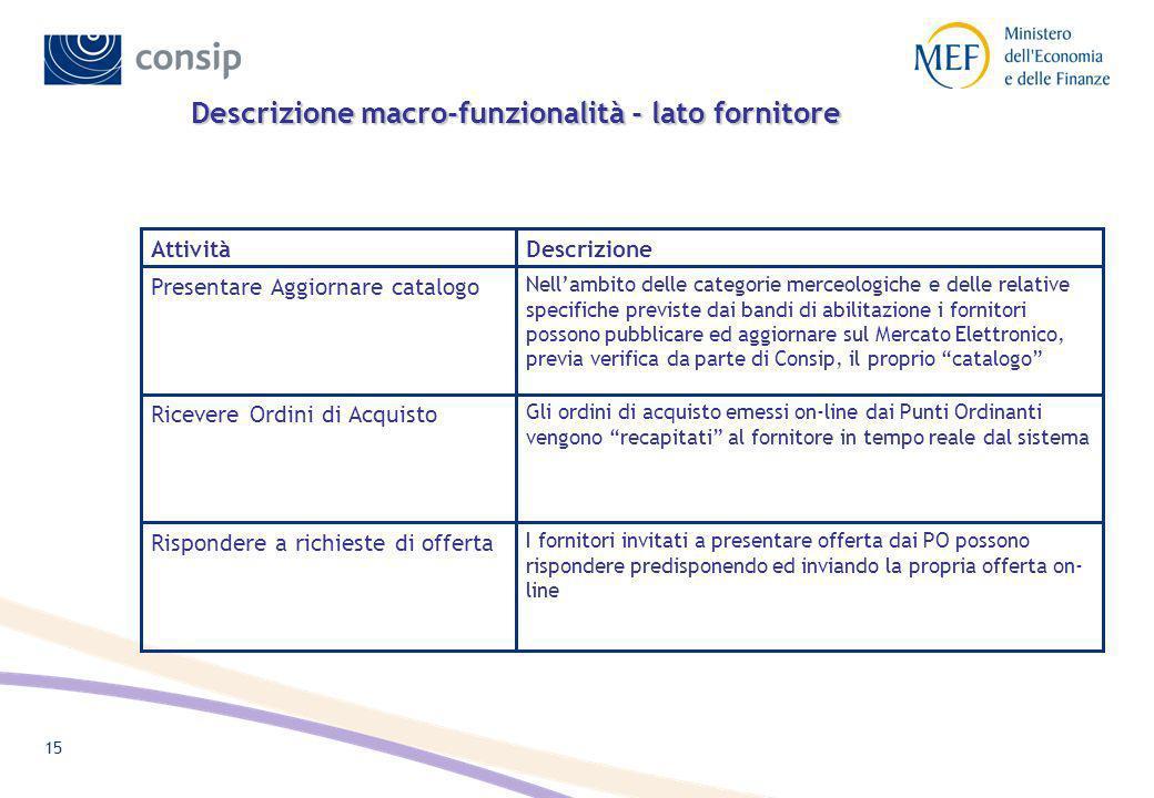Descrizione macro-funzionalità - lato fornitore