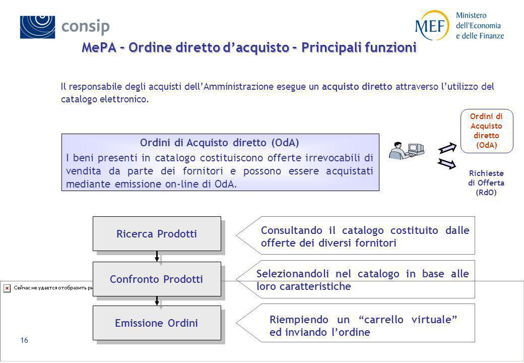 MePA – Ordine diretto d'acquisto – Principali funzioni