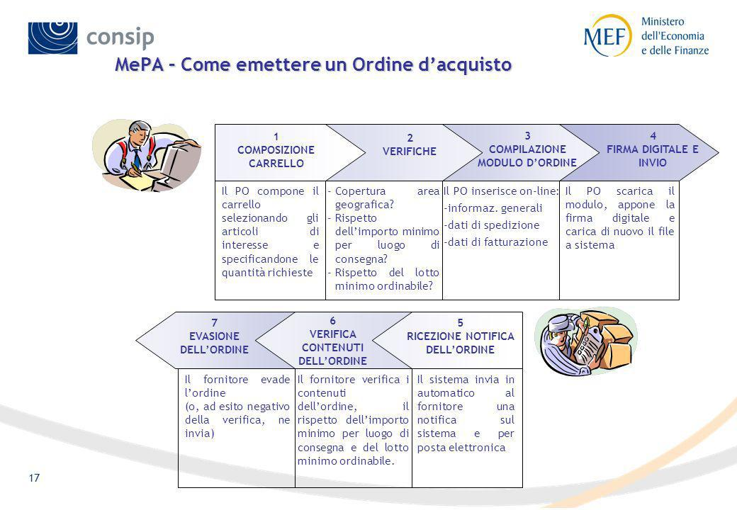 MePA – Come emettere un Ordine d'acquisto