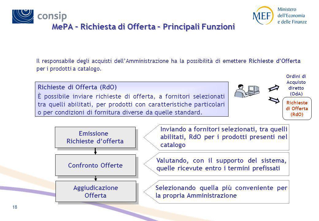 MePA – Richiesta di Offerta – Principali Funzioni