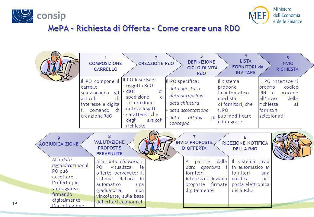 MePA – Richiesta di Offerta – Come creare una RDO