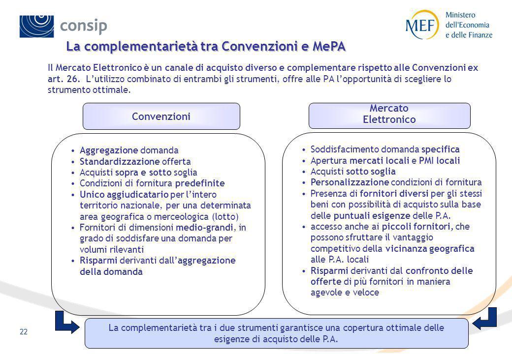 La complementarietà tra Convenzioni e MePA