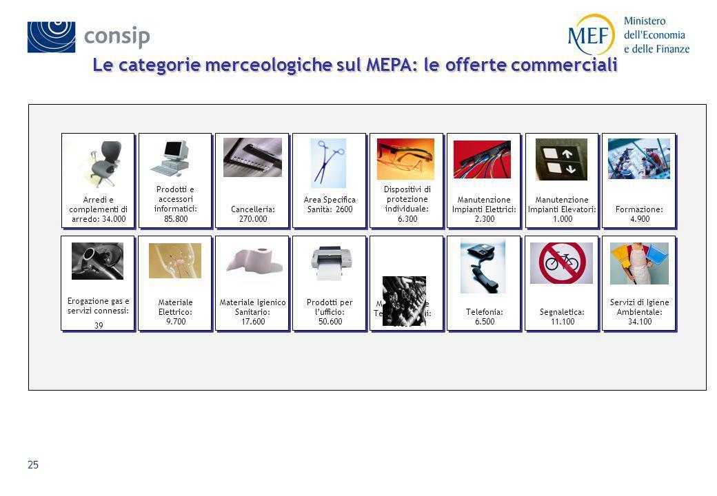Le categorie merceologiche sul MEPA: le offerte commerciali