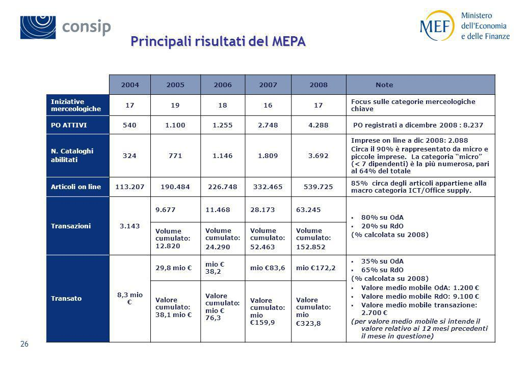 Principali risultati del MEPA
