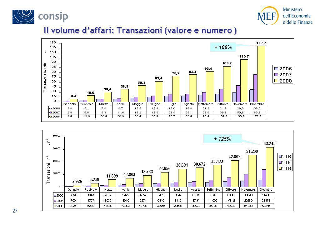 Il volume d'affari: Transazioni (valore e numero )