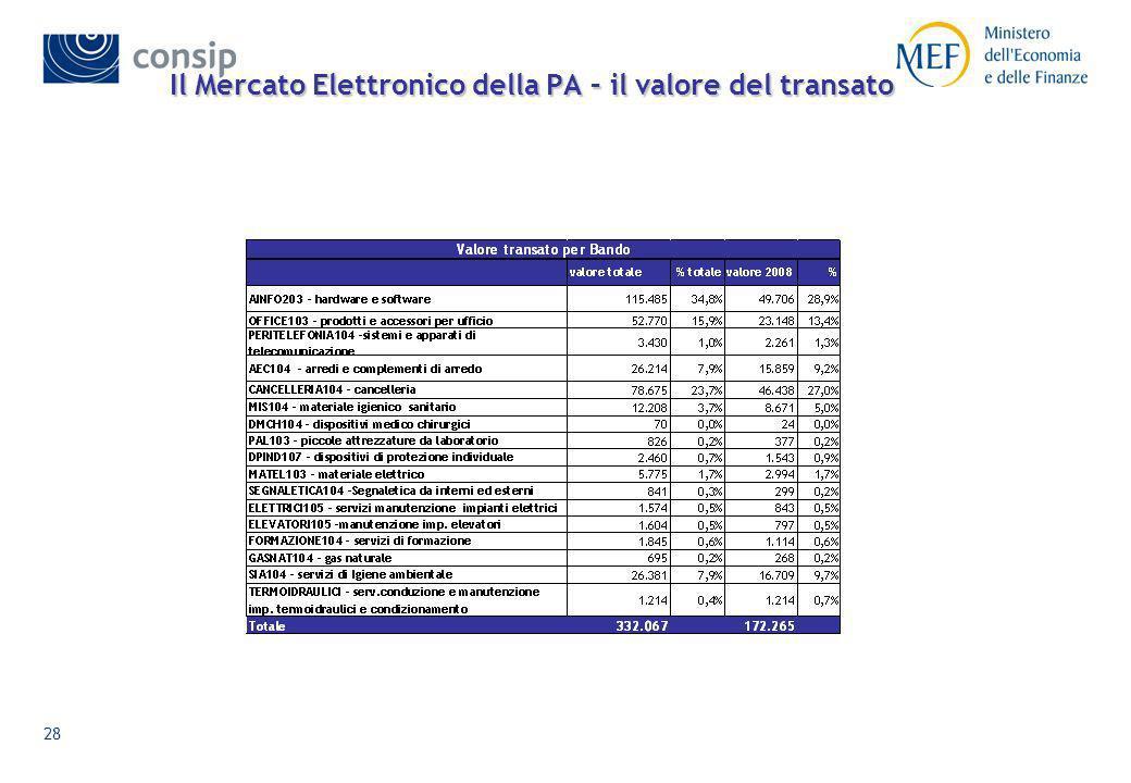 Il Mercato Elettronico della PA – il valore del transato