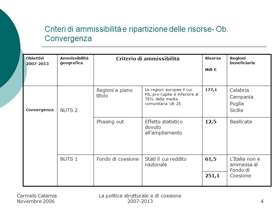 Criteri di ammissibilità e ripartizione delle risorse- Ob. Convergenza