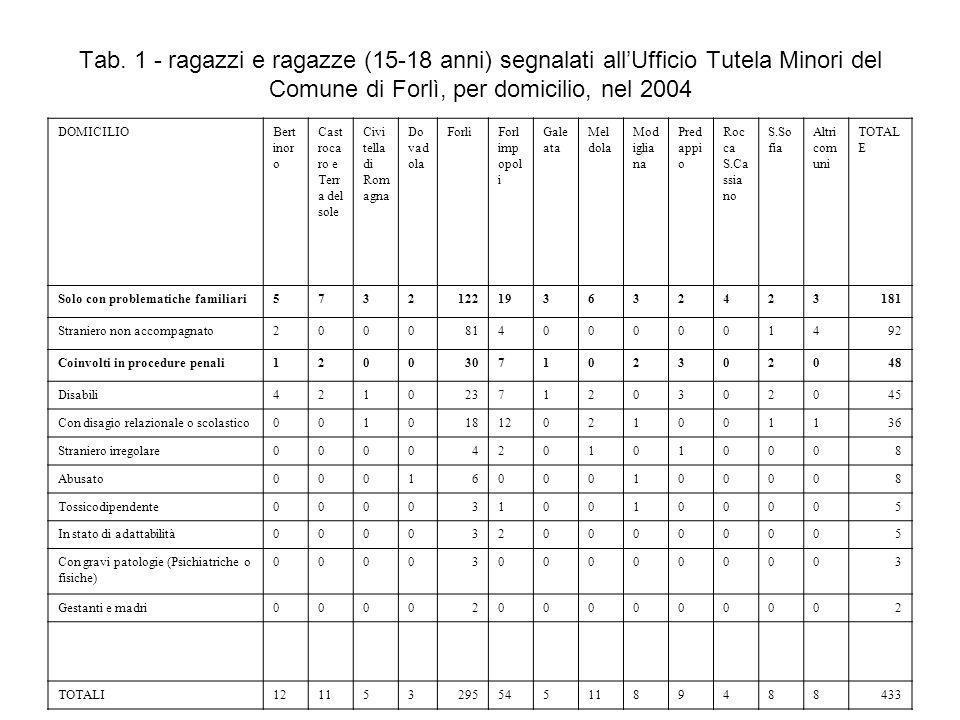 Tab. 1 - ragazzi e ragazze (15-18 anni) segnalati all'Ufficio Tutela Minori del Comune di Forlì, per domicilio, nel 2004