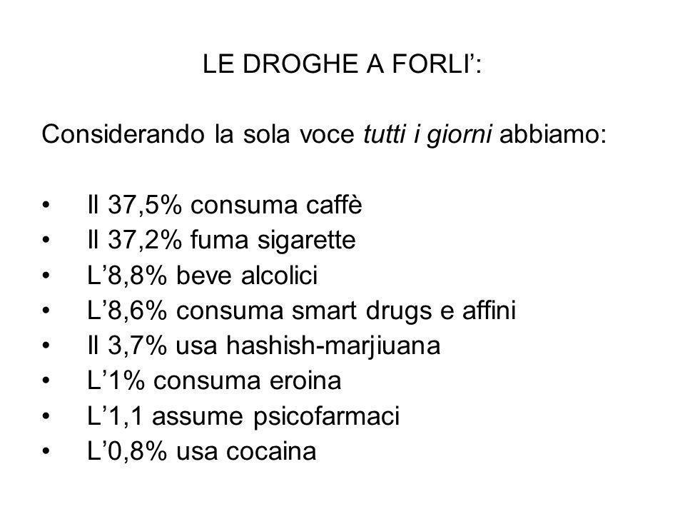 LE DROGHE A FORLI':Considerando la sola voce tutti i giorni abbiamo: Il 37,5% consuma caffè. Il 37,2% fuma sigarette.