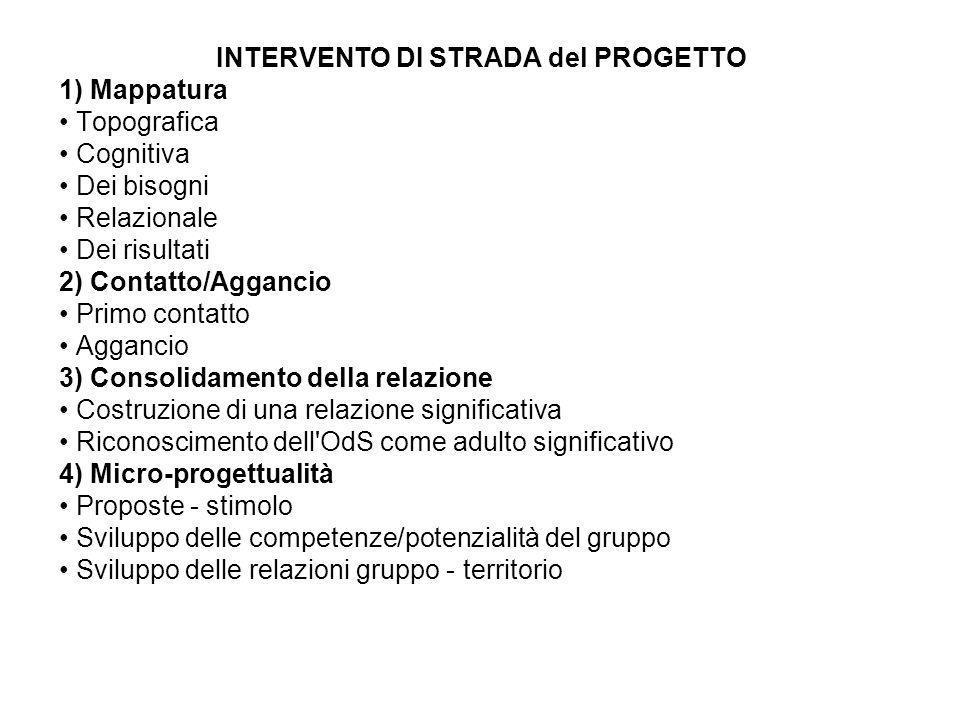 INTERVENTO DI STRADA del PROGETTO