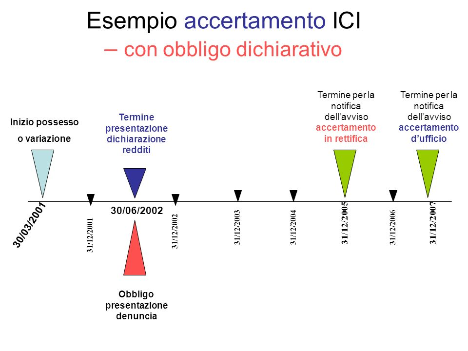 Esempio accertamento ICI – con obbligo dichiarativo