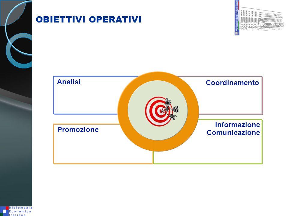 OBIETTIVI OPERATIVI Analisi Coordinamento Informazione Comunicazione