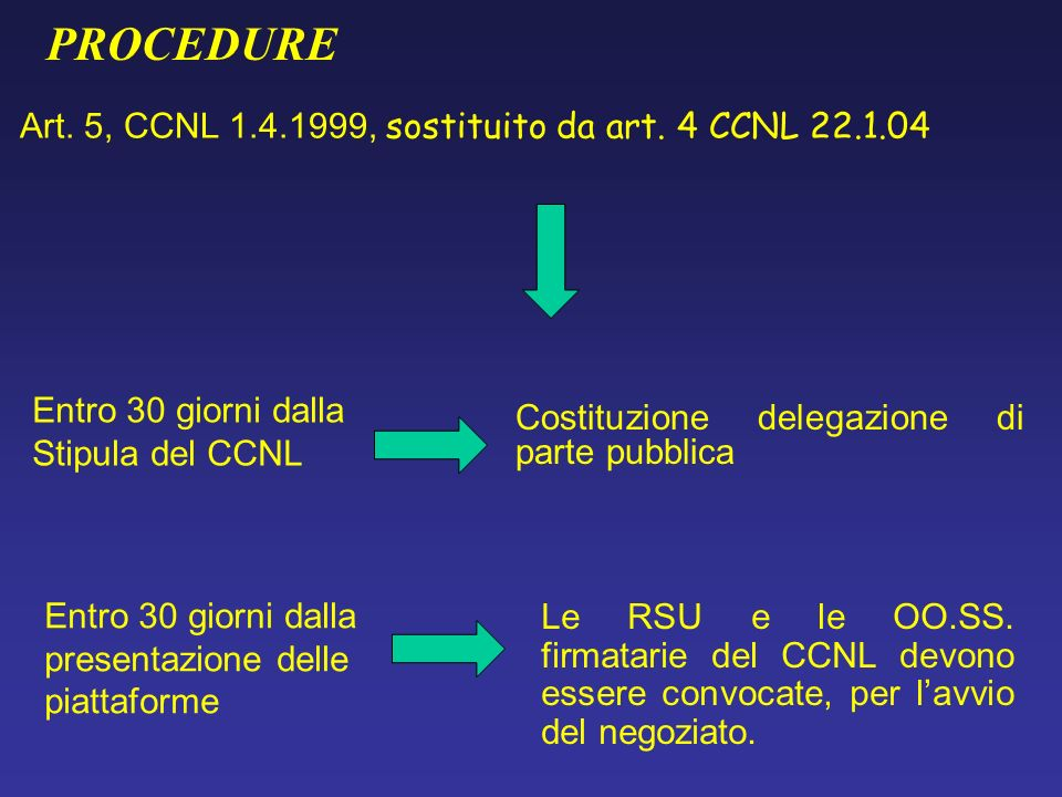 PROCEDURE Art. 5, CCNL 1.4.1999, sostituito da art. 4 CCNL 22.1.04