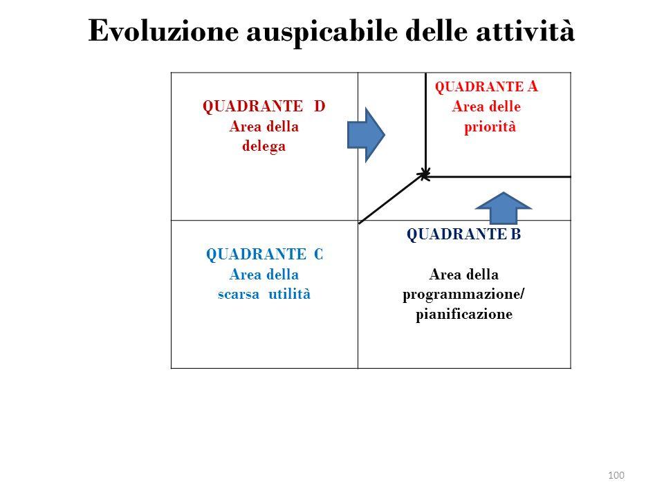 Evoluzione auspicabile delle attività