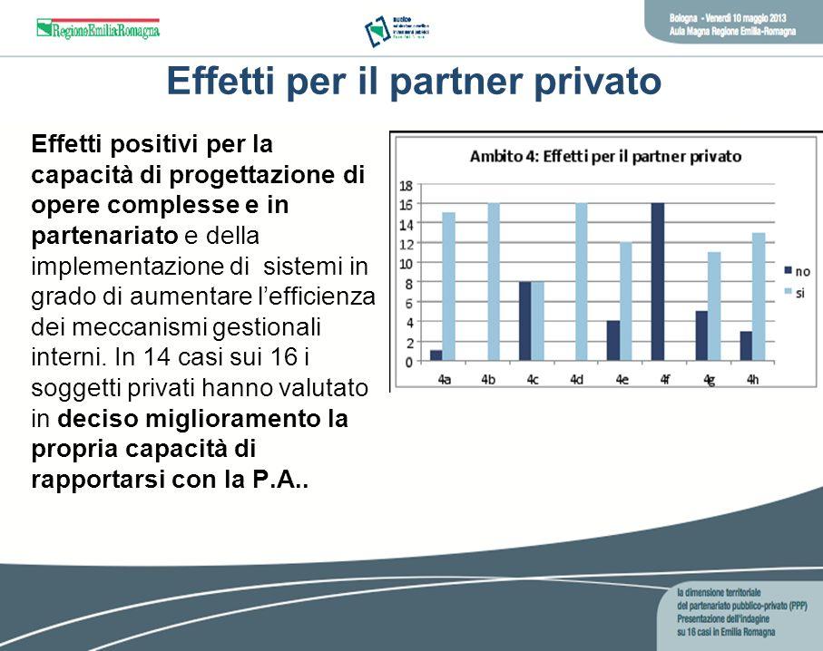 Effetti per il partner privato