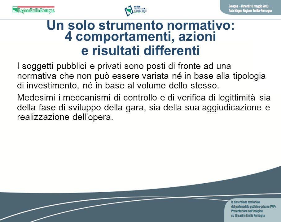 Un solo strumento normativo: 4 comportamenti, azioni e risultati differenti