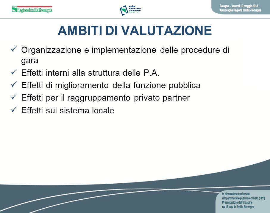 AMBITI DI VALUTAZIONEOrganizzazione e implementazione delle procedure di gara. Effetti interni alla struttura delle P.A.