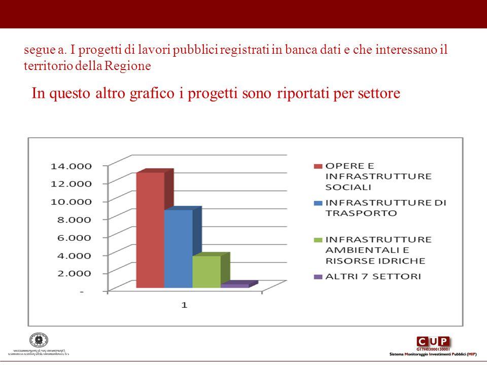 In questo altro grafico i progetti sono riportati per settore