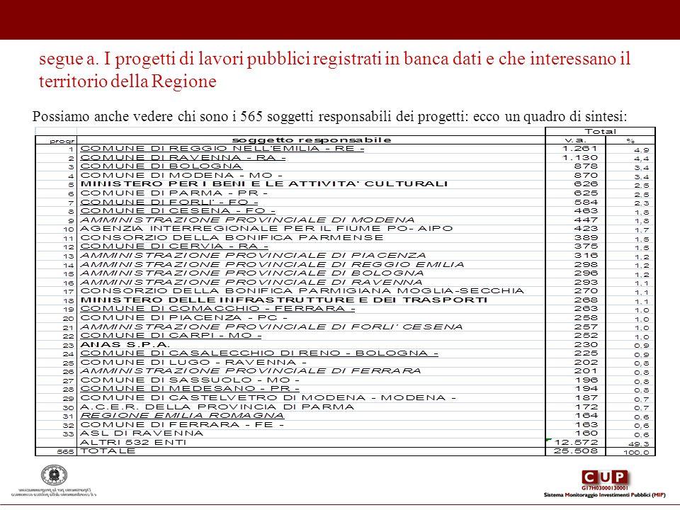 segue a. I progetti di lavori pubblici registrati in banca dati e che interessano il territorio della Regione