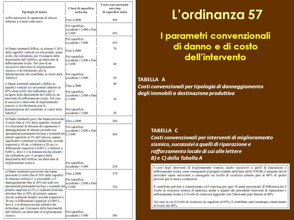 I parametri convenzionali di danno e di costo dell'intervento