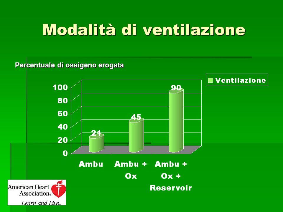 Modalità di ventilazione