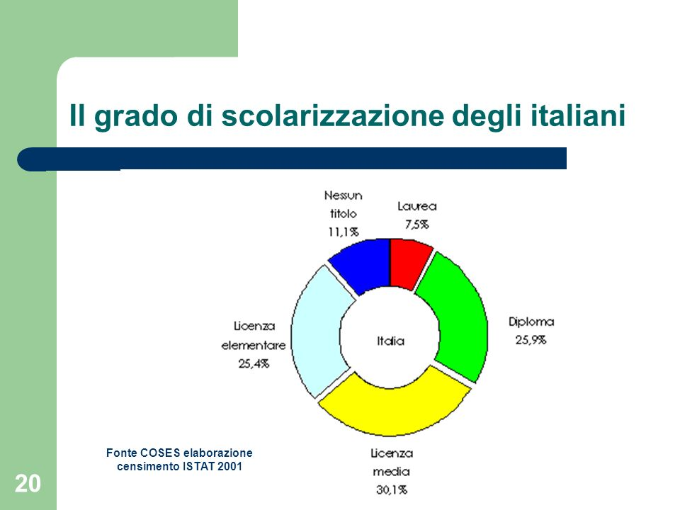 Il grado di scolarizzazione degli italiani