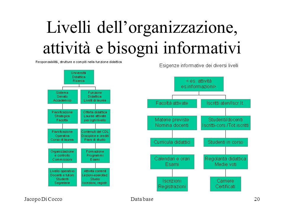 Livelli dell'organizzazione, attività e bisogni informativi