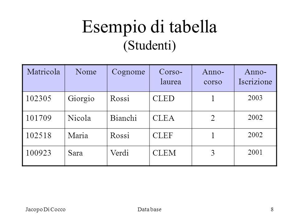 Esempio di tabella (Studenti)
