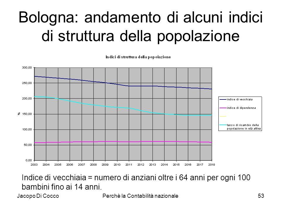 Bologna: andamento di alcuni indici di struttura della popolazione