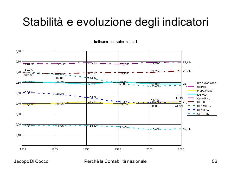 Stabilità e evoluzione degli indicatori