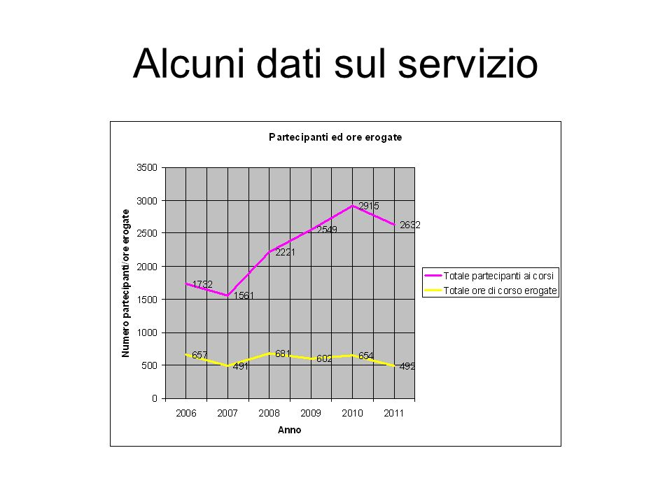 Alcuni dati sul servizio