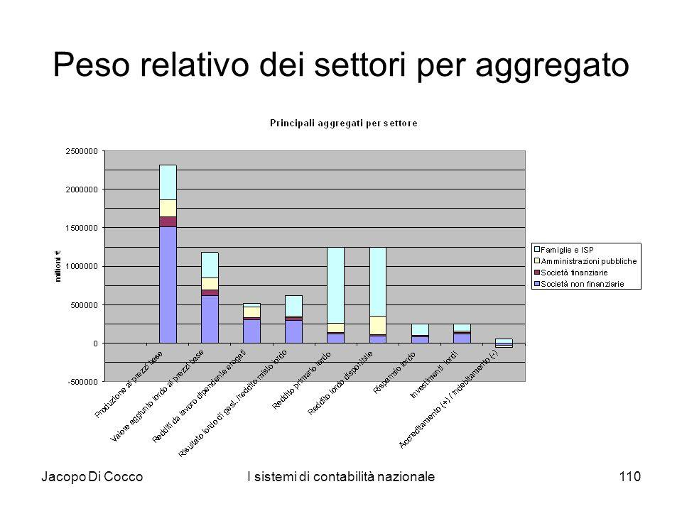 Peso relativo dei settori per aggregato