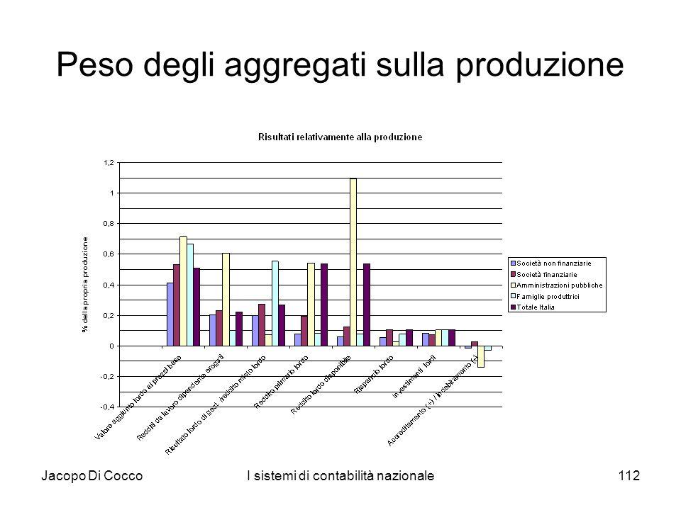 Peso degli aggregati sulla produzione
