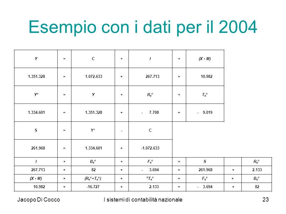 Esempio con i dati per il 2004