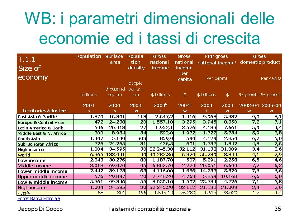 WB: i parametri dimensionali delle economie ed i tassi di crescita