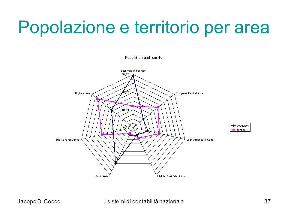 Popolazione e territorio per area