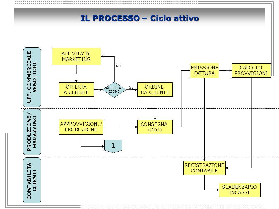 IL PROCESSO – Ciclo attivo