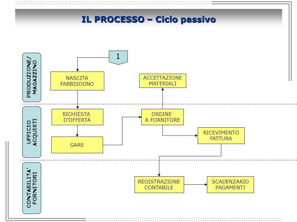 IL PROCESSO – Ciclo passivo