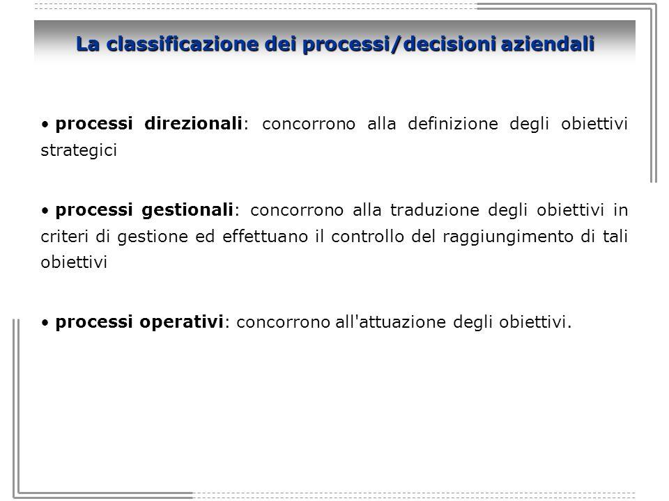 La classificazione dei processi/decisioni aziendali