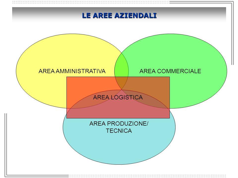 LE AREE AZIENDALI AREA AMMINISTRATIVA AREA COMMERCIALE AREA LOGISTICA