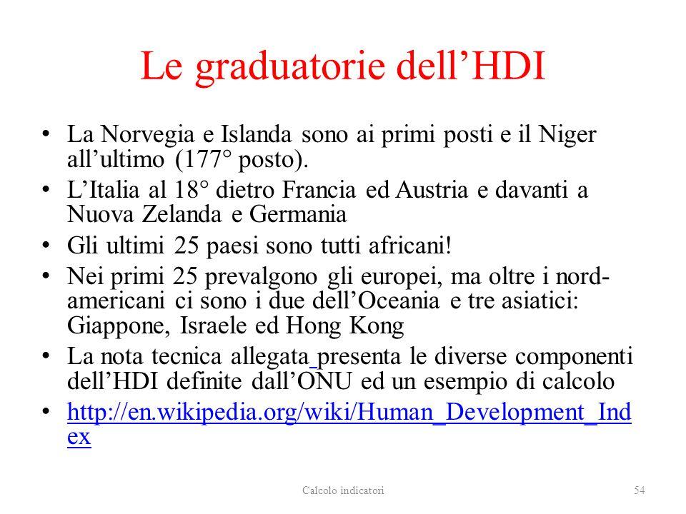 Le graduatorie dell'HDI