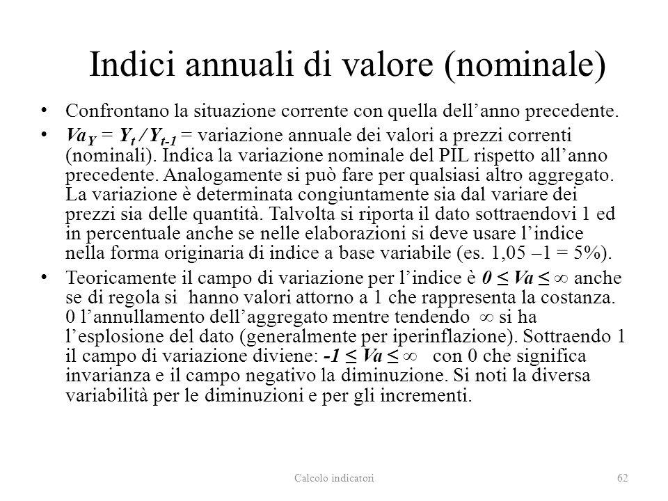 Indici annuali di valore (nominale)