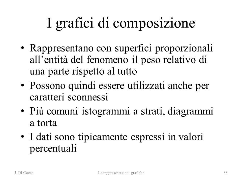 I grafici di composizione
